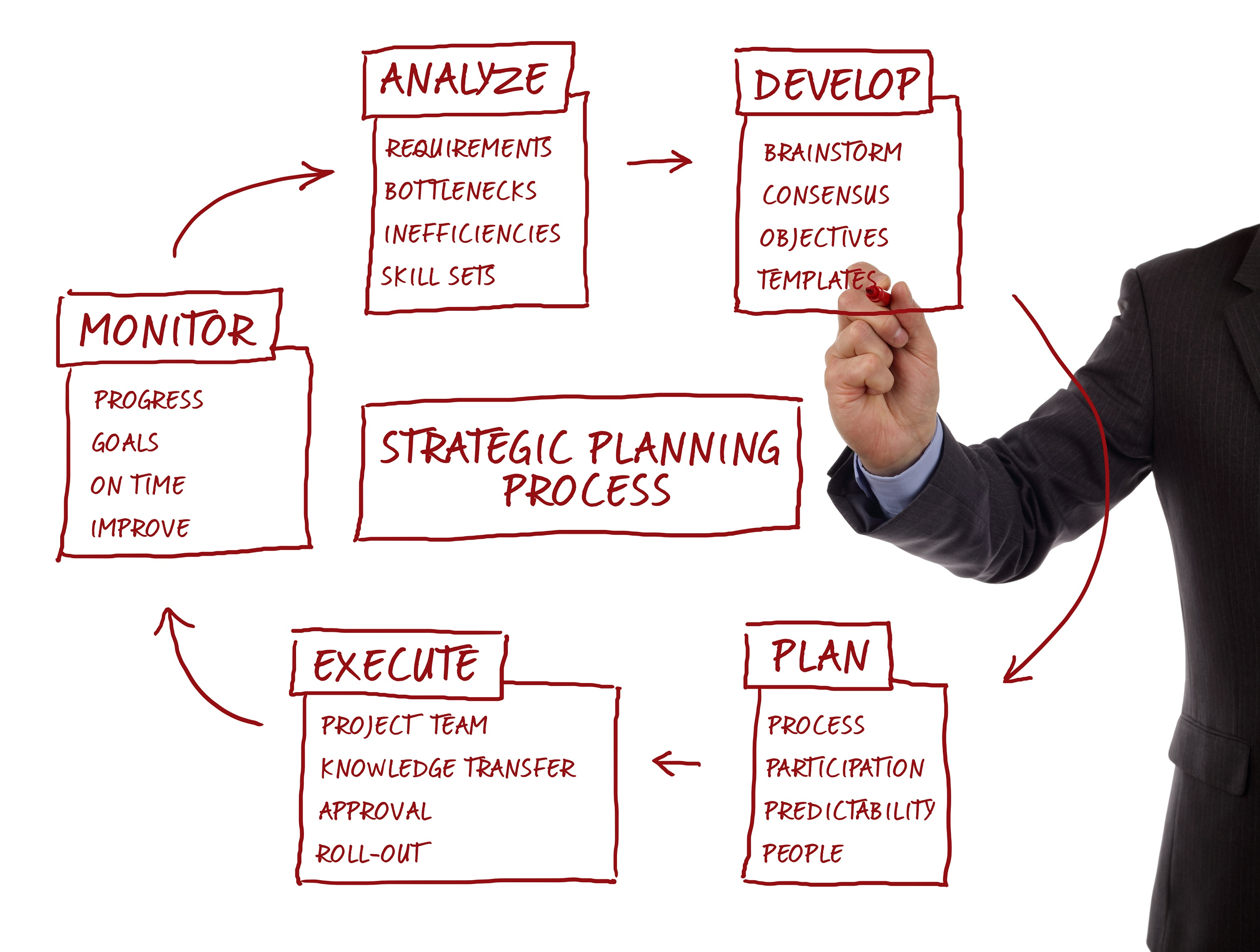 business strategy and leadership Strategic management involves the formulation and implementation of the major goals and initiatives taken by a company's top management on behalf of owners, based on.