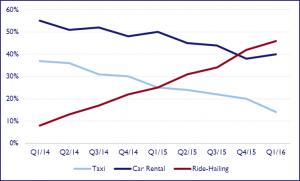 uber vs car rental